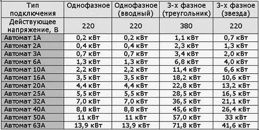 Расчет сечения кабеля по мощности калькулятор и методика расчета